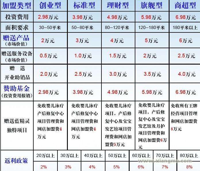 蓝精灵母婴用品连锁店招商加盟_8