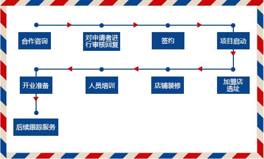 万邦教育加盟连锁全国招商_5