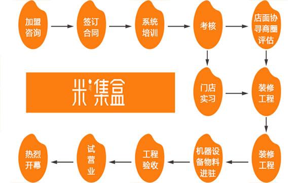 米集盒快餐加盟_米集盒快餐加盟费用_米集盒简餐加盟怎么样_2